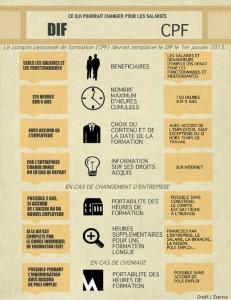 Comparaison entre le DIF et le CPF - réforme sur la formation